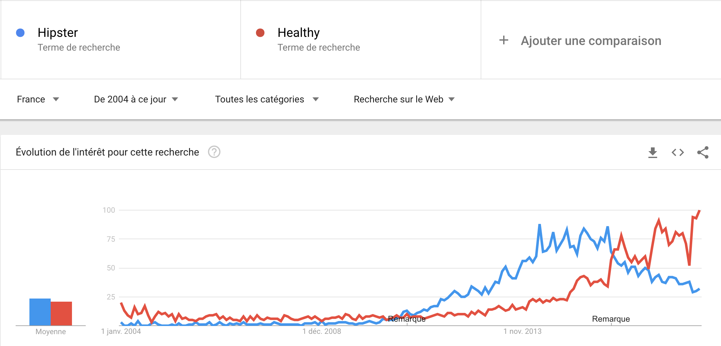 Google Trends Hipster vs Healthy.png